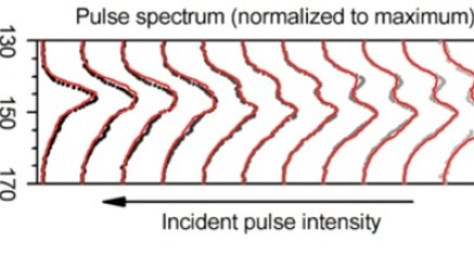 Saturation of intersubband polaritons as function of incident mid-IR pulse power.