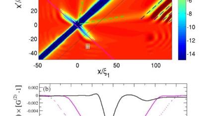 Density correlation pattern