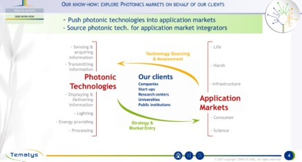 Our know-how: explore Photonics markets on behalf of our clients
