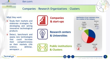 Our clients: Companies – Research Organizations – Clusters